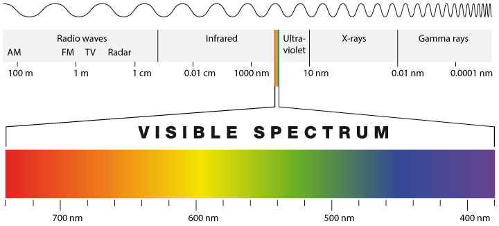 Why Most Of The Sun Light Cannot Be Converted Into Electricity